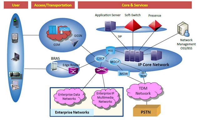 Network design and build – Comstar Global Telecom Services